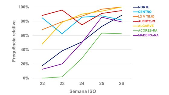 Evolução da proporção de amostras com variante Delta no total das amostras analisadas em cada região, de cada semana