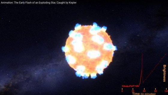 Animação da NASA que exemplifica a explosão de uma supernova