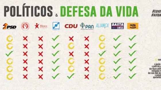 A imagem é da responsabilidade da Federação Portuguesa pela Vida
