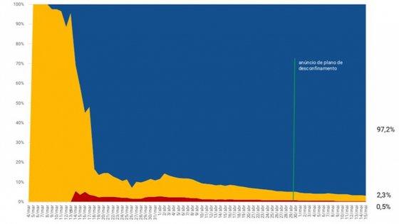 Um dos gráficos compara a percentagem de doentes internados e em recuperação em casa