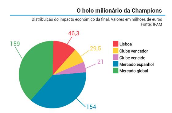 distribuicao_dinheiro_final_champions
