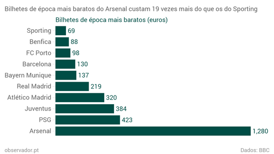 Bilhetes-de-poca-mais-baratos-do-Arsenal-custam-19-vezes-mais-do-que-os-do-Sporting-Bilhetes-de-poca-mais-baratos-euros-_chartbuilder