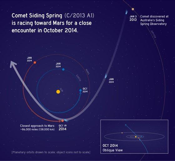 Oct2014CometSidingSpring_C2013A1-full_NASA