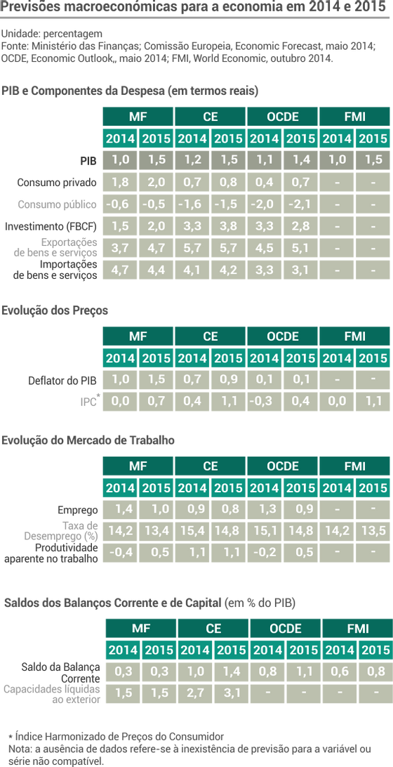 previsoes_macroeconomicas
