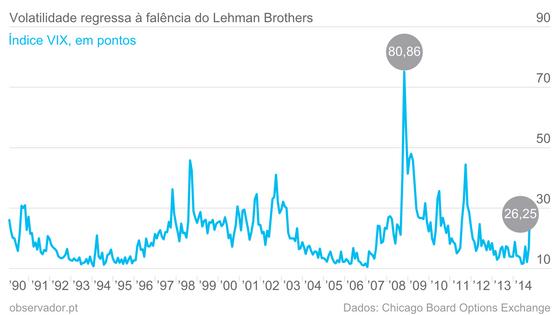 Volatilidade regressa à falência do Lehman Brothers