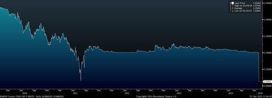 EURCHF Curncy (EUR-CHF X-RATE)   2015-01-15 11-44-43