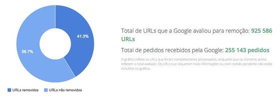 Total de pedidos de remoção de URLs