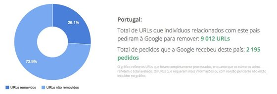 Total de pedidos de remoção de URLs - Portugal