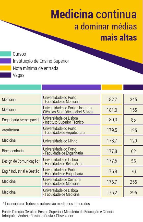 Medias-Altas