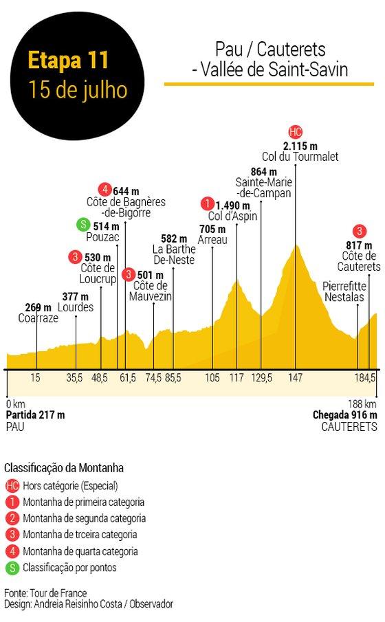 Tour-de-France-Etapa11