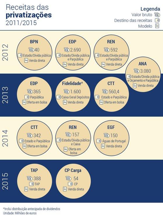 Privatizações-por-ano (1)