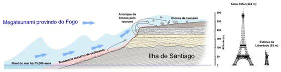 Figura ilustrativa da dimensão do tsunami e das consequências na ilha de Santiago - @ Ricardo Ramalho