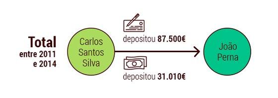 socrates-dinheiro-total